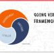 Brent Cokers Going Viral Framework