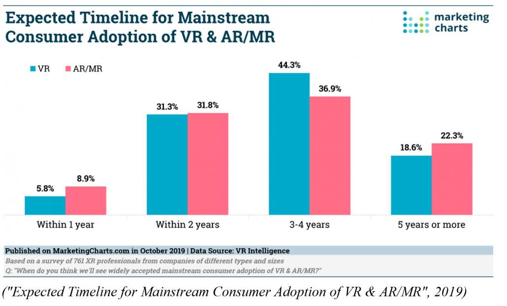 Expected Timeline for Mainstream Consumer Adoption of VR and AR-MR