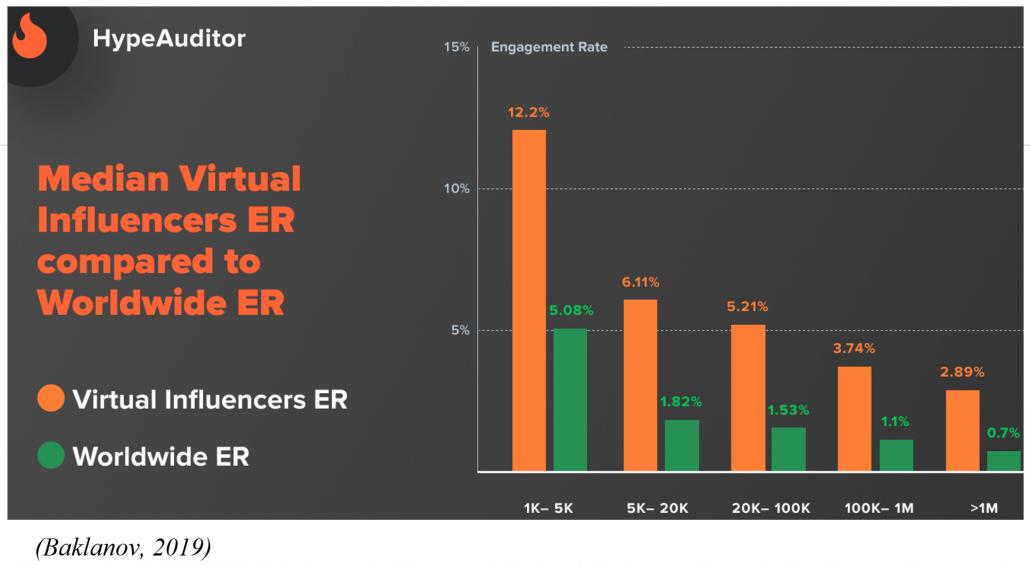 Median Virtual Influencers ER compared to Worldwide ER
