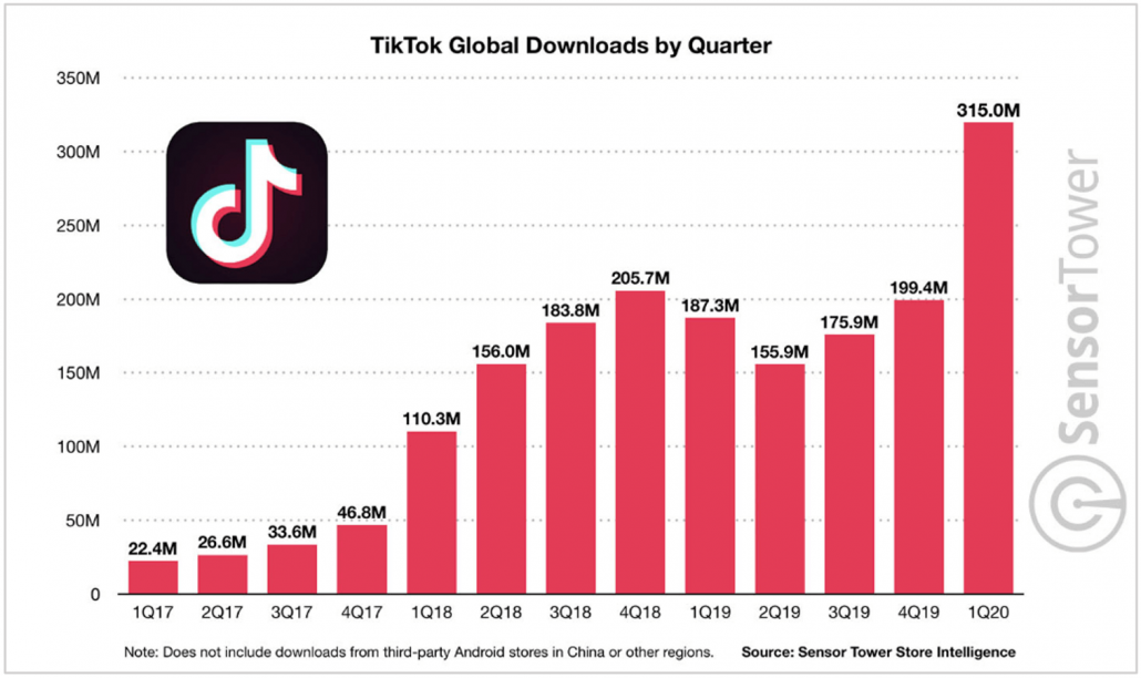 TikTok global downloads by quarter