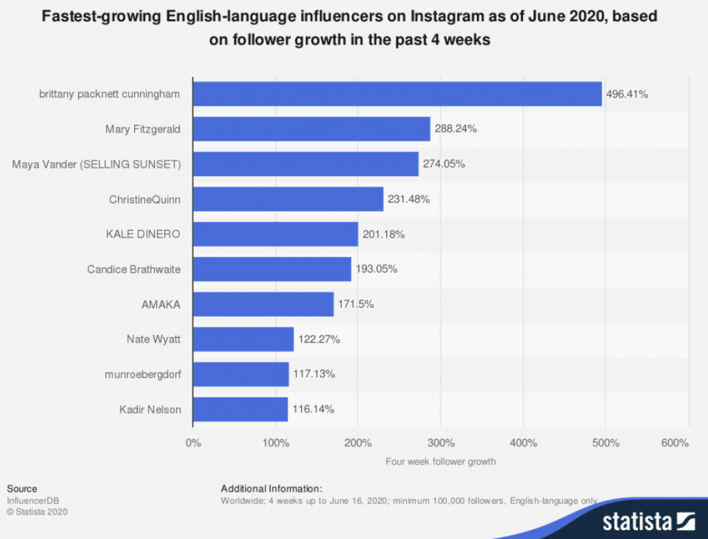 fastest growing english language influencers on instagram in 2020