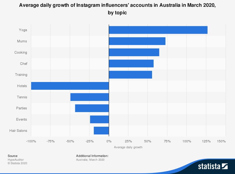 instagram influencers average daily account growth in australia march 2020 by topic