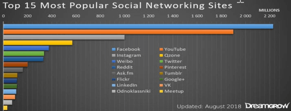 Popular social networking sites and apps
